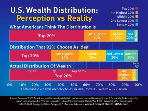 US Wealth Dist.jpg